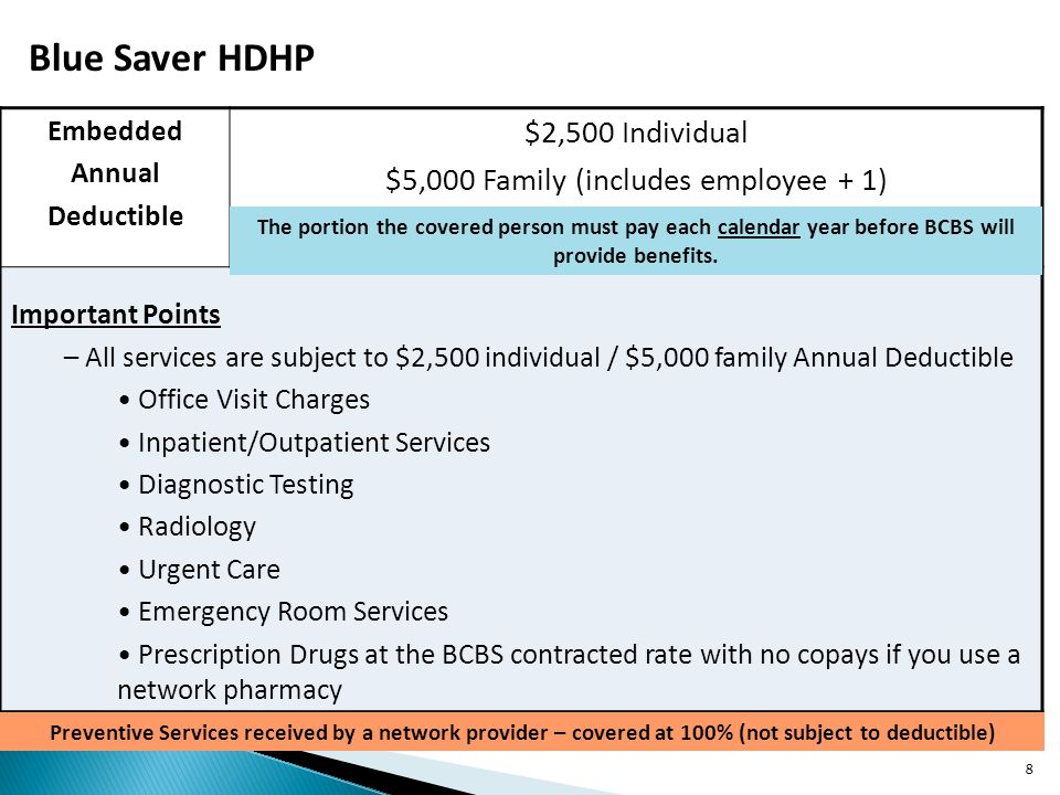 Blue Saver HDHP Embedded Annual Deductible $2,500 Individual $5,000 Family (includes employee + 1) Important Points – All services are subject to $2,500 individual / $5,000 family Annual Deductible Office Visit Charges Inpatient/Outpatient Services Diagnostic Testing Radiology Urgent Care Emergency Room Services Prescription Drugs at the BCBS contracted rate with no copays if you use a network pharmacy Preventive Services received by a network provider – covered at 100% (not subject to deductible) The portion the covered person must pay each calendar year before BCBS will provide benefits.
