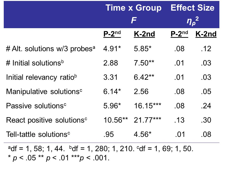 Time x Group F Effect Size η ρ 2 P-2 nd K-2ndP-2 nd K-2nd # Alt. solutions w/3 probes a 4.91*5.85*.08.12 # Initial solutions b 2.887.50**.01.03 Initia
