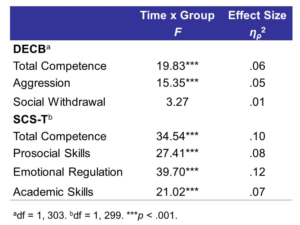 Time x Group F Effect Size η ρ 2 DECB a Total Competence19.83***.06 Aggression15.35***.05 Social Withdrawal3.27.01 SCS-T b Total Competence34.54***.10 Prosocial Skills27.41***.08 Emotional Regulation39.70***.12 Academic Skills21.02***.07 a df = 1, 303.