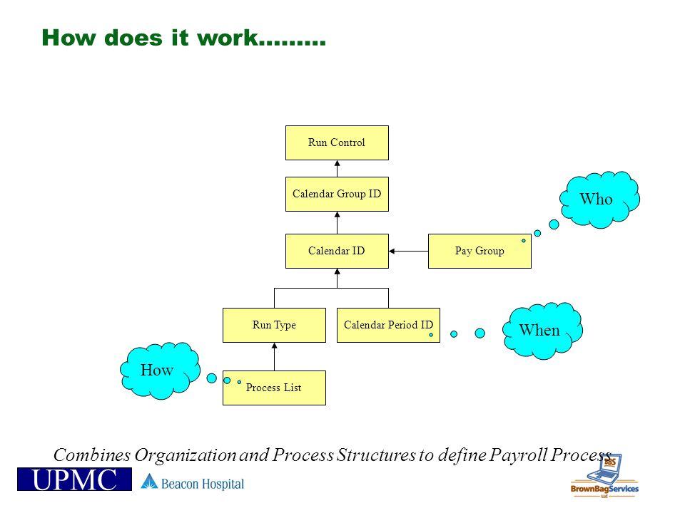 UPMC How does it work……… Calendar Group ID Run Type Calendar ID Calendar Period ID Process List Pay Group Run Control How When Who Combines Organizati