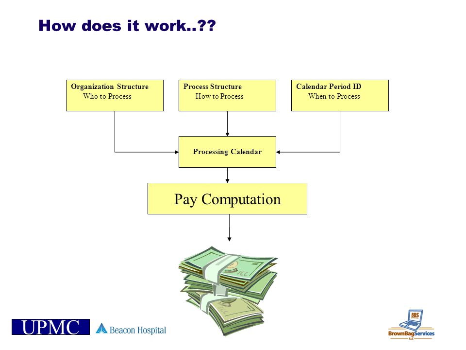 UPMC How does it work..?? Process Structure How to Process Calendar Period ID When to Process Organization Structure Who to Process Pay Computation Pr