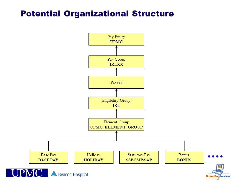 UPMC Potential Organizational Structure Base Pay BASE PAY Holiday HOLIDAY Element Group UPMC_ELEMENT_GROUP Pay Entity UPMC Statutory Pay SSP/SMP/SAP P