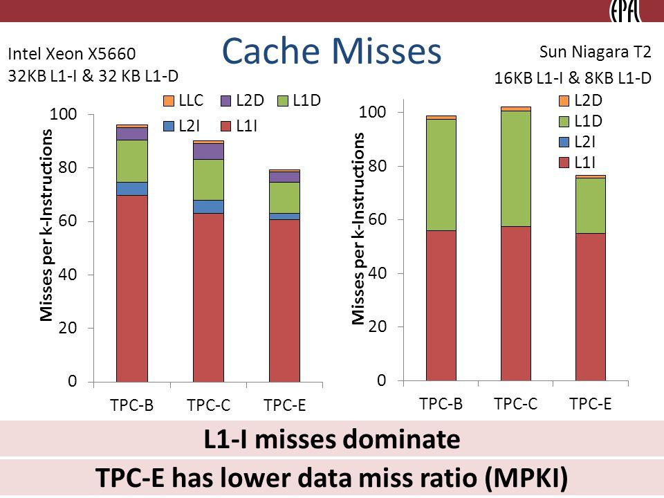 Cache Misses 10 TPC-E has lower data miss ratio (MPKI) L1-I misses dominate Intel Xeon X5660 32KB L1-I & 32 KB L1-D Sun Niagara T2 16KB L1-I & 8KB L1-D