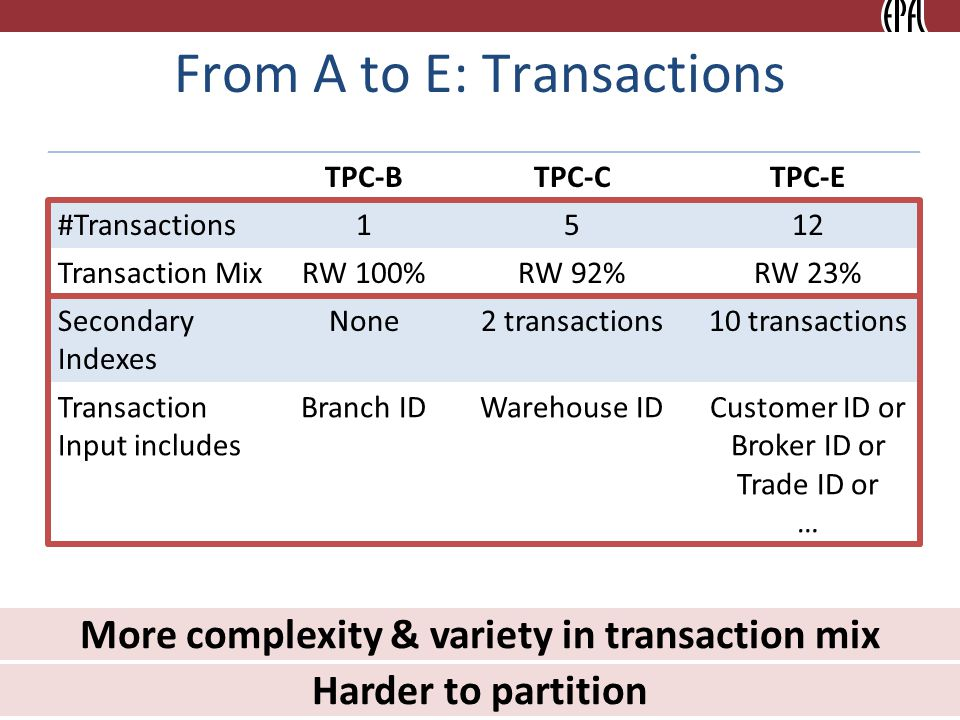 From A to E: Transactions 14 TPC-BTPC-CTPC-E #Transactions1512 Transaction MixRW 100%RW 92%RW 23% Secondary Indexes None2 transactions10 transactions