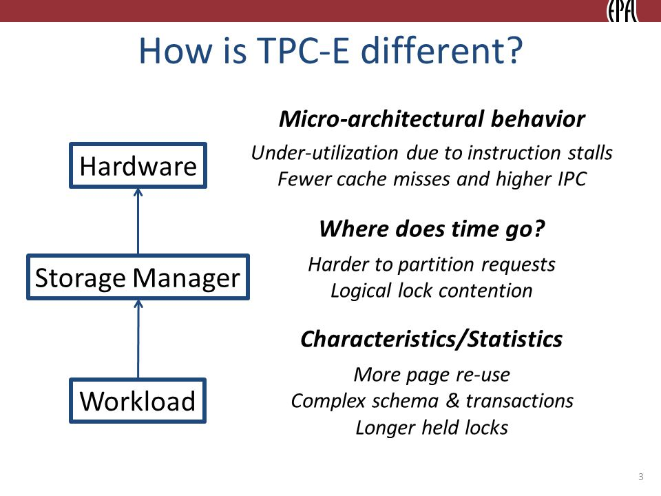 How is TPC-E different? 3 Hardware Storage Manager Workload Micro-architectural behavior Where does time go? Characteristics/Statistics Under-utilizat