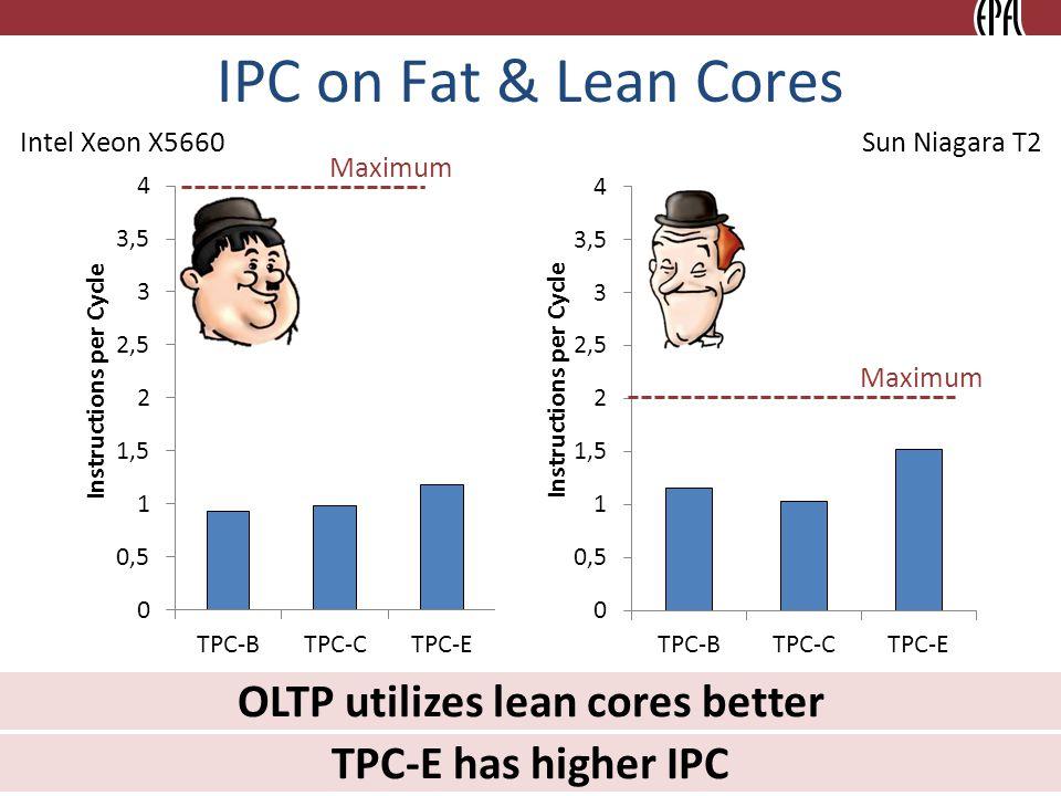 IPC on Fat & Lean Cores 8 Intel Xeon X5660Sun Niagara T2 Maximum OLTP utilizes lean cores better TPC-E has higher IPC