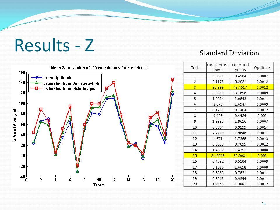 Results - Z 14 Standard Deviation Test Undistorted points Distorted points Optitrack 10.35110.49840.0007 22.11785.26210.0012 330.39943.45170.0012 43.83193.76980.0009 51.03141.08430.0011 62.0781.69470.0009 70.17030.14640.0012 80.4290.49840.001 91.93351.96160.0007 100.88540.91990.0014 112.27091.96480.0011 121.6711.73680.0013 130.55390.76990.0012 141.46321.47510.0008 1521.064935.00810.001 160.46320.51040.0009 173.19851.66580.0008 180.63830.78310.0011 190.82680.93940.0011 201.24451.38810.0012