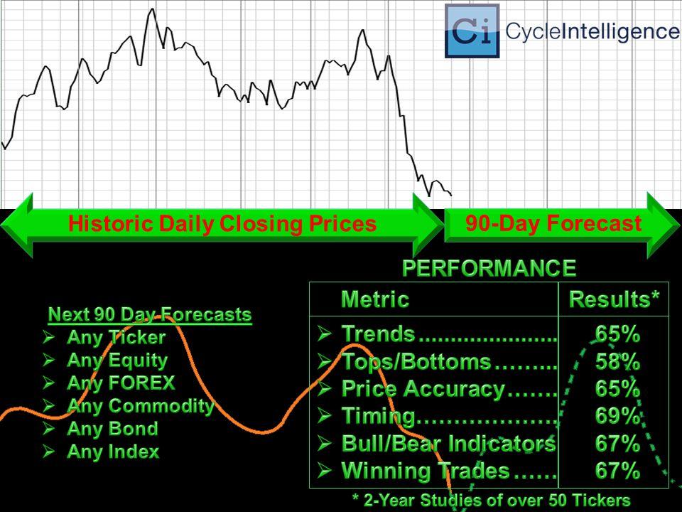 www.CycleIntelligence.com www.CycleIntelligence.com 888-455-9584 FREE 30-D AY T RIAL Bloomberg App shortcut : APPS CYCLE Phone: 888-455-9584 Email: support@cycleintelligence.com