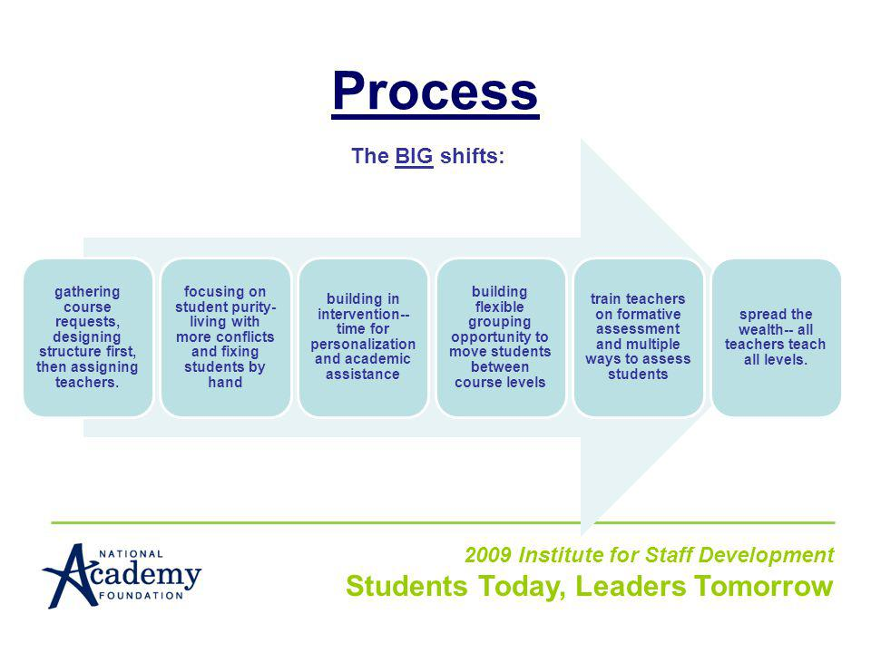 Process 2009 Institute for Staff Development Students Today, Leaders Tomorrow The BIG shifts: