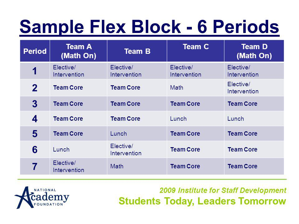 Sample Flex Block - 6 Periods 2009 Institute for Staff Development Students Today, Leaders Tomorrow Period Team A (Math On) Team B Team CTeam D (Math On) 1 Elective/ Intervention Elective/ Intervention Elective/ Intervention Elective/ Intervention 2 Team Core Math Elective/ Intervention 3 Team Core 4 Lunch 5 Team CoreLunchTeam Core 6 Lunch Elective/ Intervention Team Core 7 Elective/ Intervention MathTeam Core