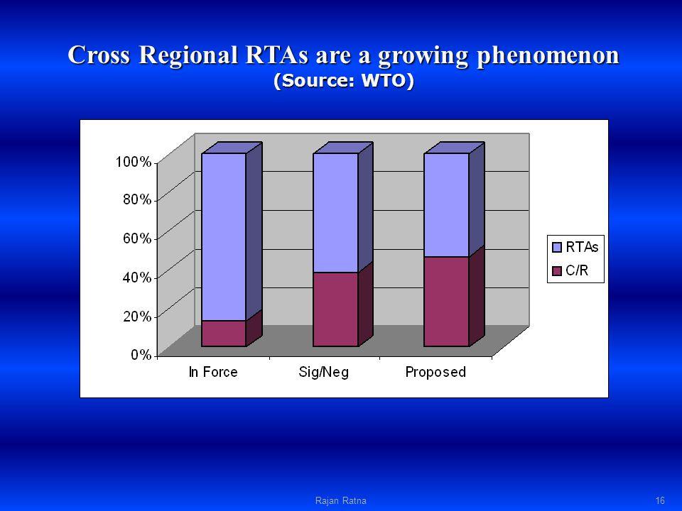 Cross Regional RTAs are a growing phenomenon (Source: WTO) Rajan Ratna16