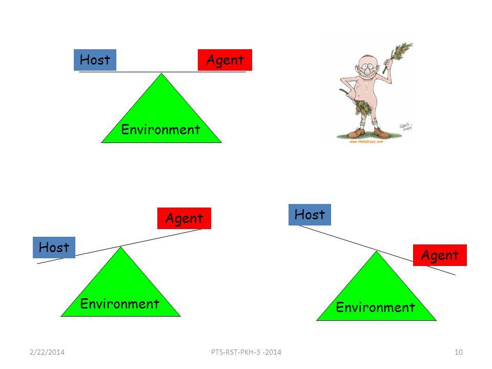 Environment HostAgent Environment Host Agent Environment Host Agent 2/22/201410PTS-RST-PKH-3 -2014
