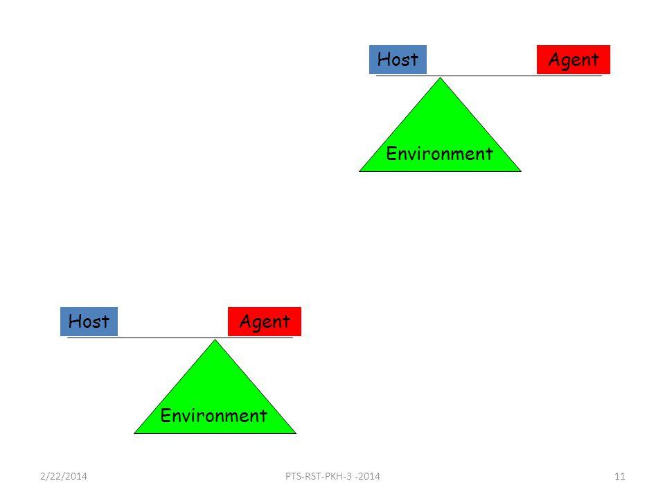 Environment HostAgent Environment HostAgent 2/22/201411PTS-RST-PKH-3 -2014