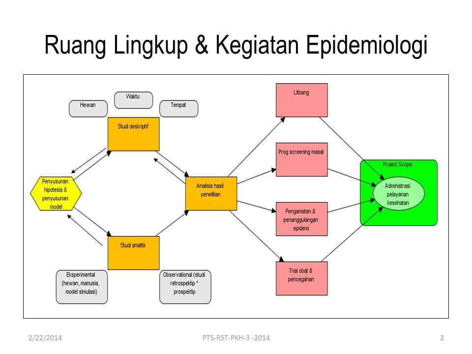 Ruang Lingkup & Kegiatan Epidemiologi 2/22/20142PTS-RST-PKH-3 -2014
