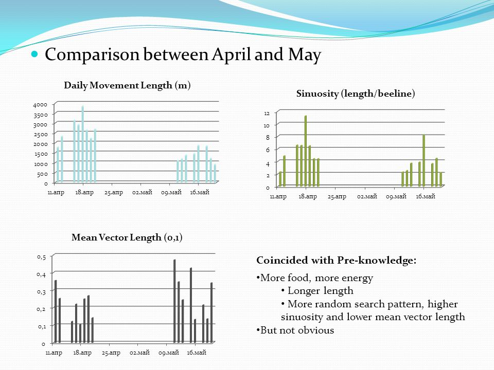 Comparison between April and May Coincided with Pre-knowledge: More food, more energy Longer length More random search pattern, higher sinuosity and lower mean vector length But not obvious