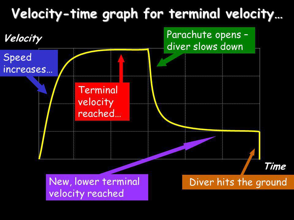 Velocity-time graph for terminal velocity… Velocity Time Speed increases… Terminal velocity reached… Parachute opens – diver slows down New, lower terminal velocity reached Diver hits the ground