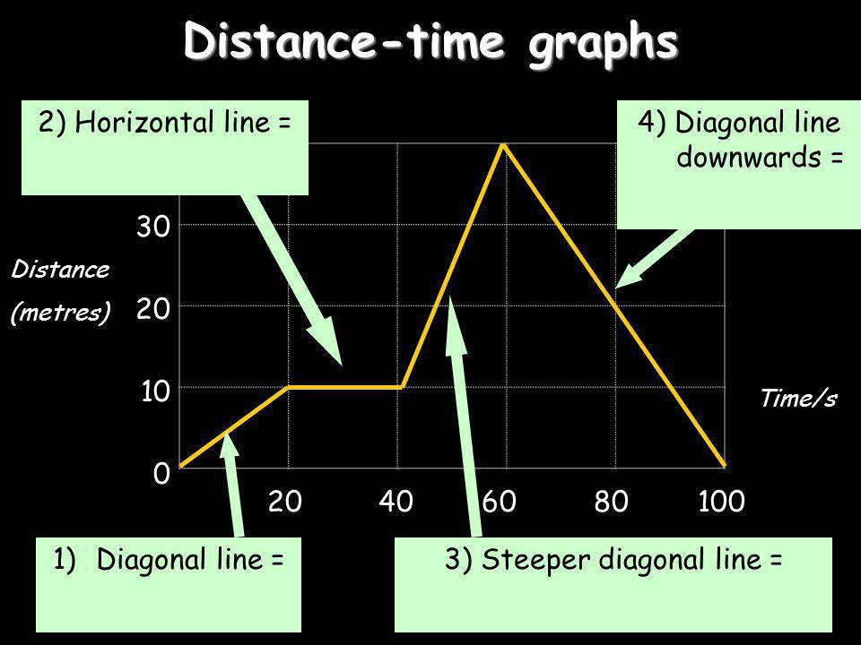 Distance-time graphs 40 30 20 10 0 20 40 60 80100 4) Diagonal line downwards = 3) Steeper diagonal line = 1)Diagonal line = 2) Horizontal line = Dista