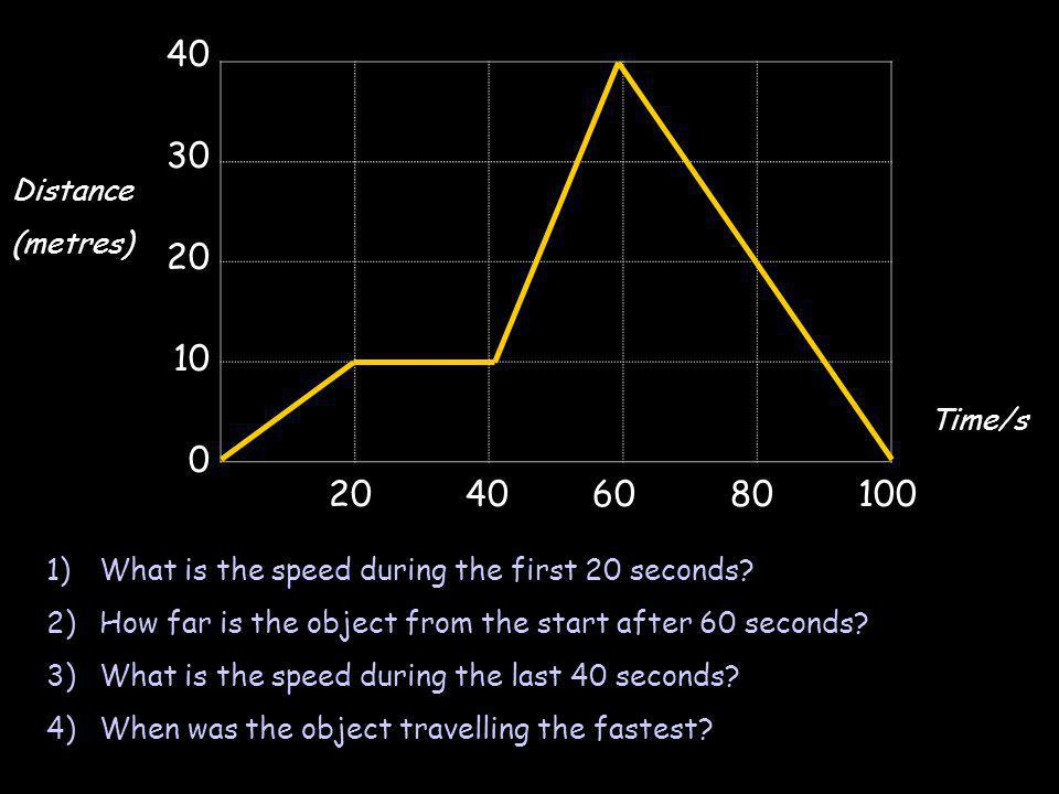 40 30 20 10 0 20 40 60 80100 1)What is the speed during the first 20 seconds? 2)How far is the object from the start after 60 seconds? 3)What is the s
