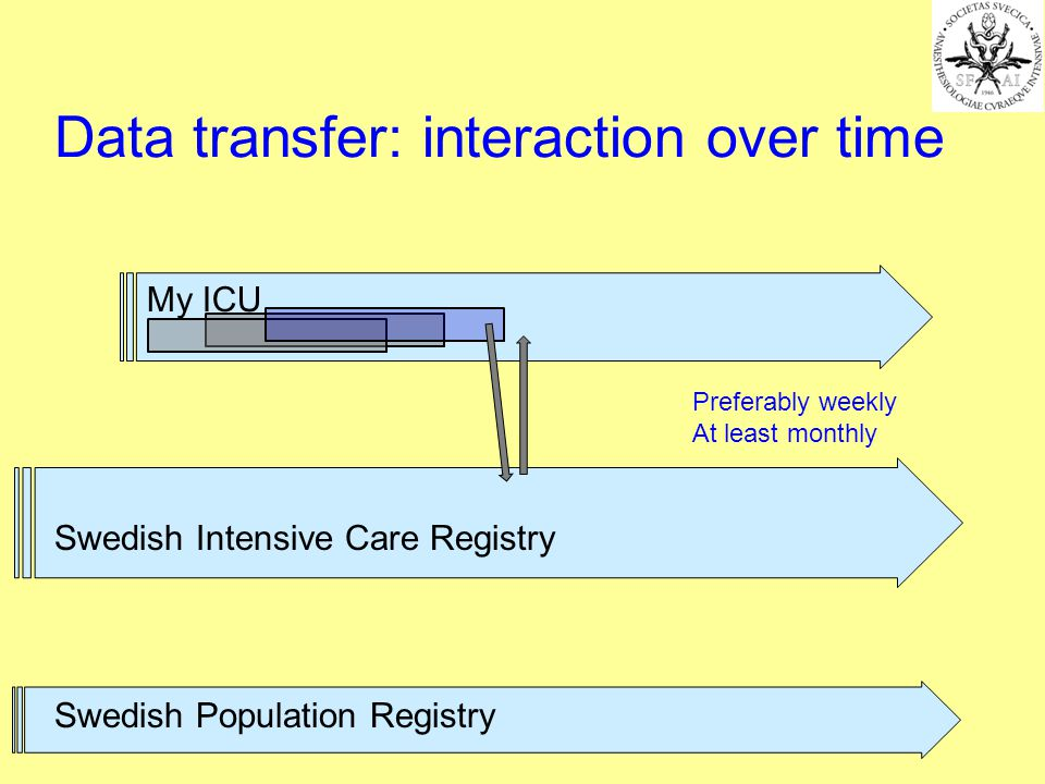 My ICU Swedish Intensive Care Registry Preferably weekly At least monthly Swedish Population Registry Data transfer: interaction over time