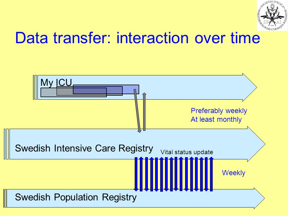 My ICU Swedish Intensive Care Registry Preferably weekly At least monthly Swedish Population Registry Weekly Vital status update Data transfer: interaction over time