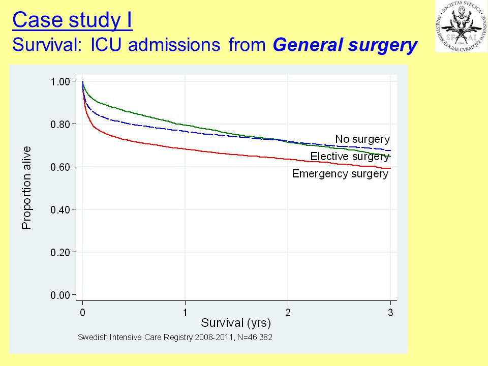 Case study I Survival: ICU admissions from General surgery