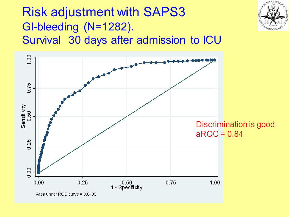 Risk adjustment with SAPS3 GI-bleeding (N=1282). Survival 30 days after admission to ICU Discrimination is good: aROC = 0.84
