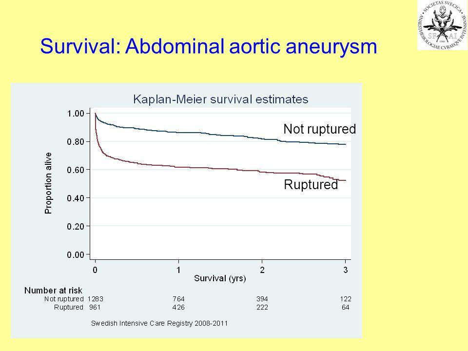 Survival: Abdominal aortic aneurysm Not ruptured Ruptured