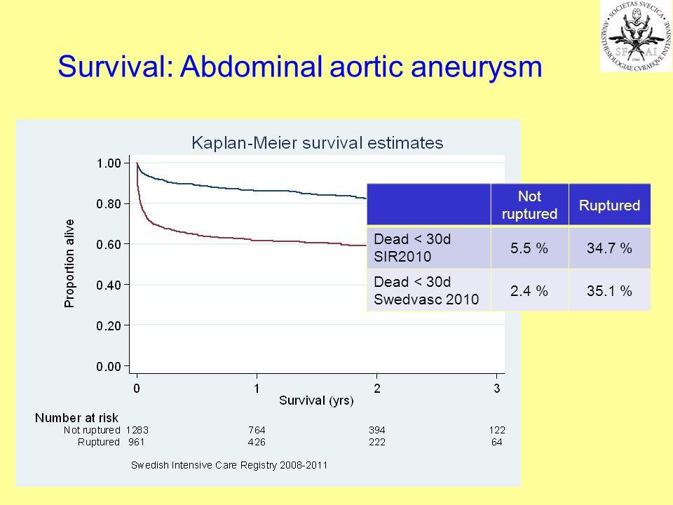 Survival: Abdominal aortic aneurysm Not ruptured Ruptured Dead < 30d SIR2010 5.5 %34.7 % Dead < 30d Swedvasc 2010 2.4 %35.1 %