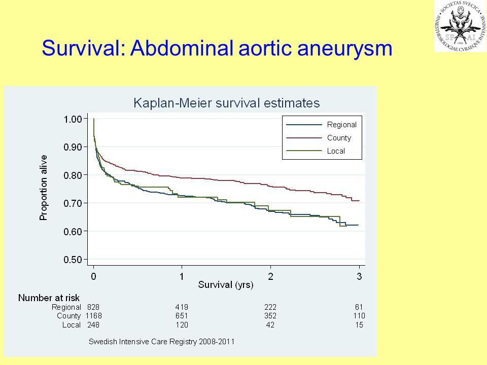 Survival: Abdominal aortic aneurysm
