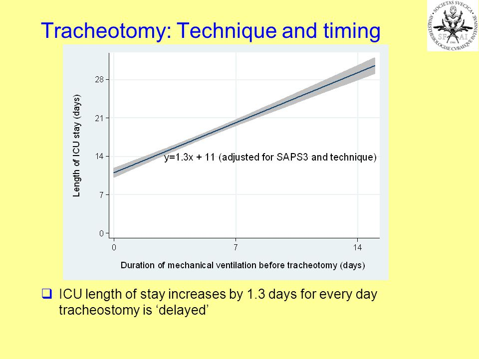 ICU length of stay increases by 1.3 days for every day tracheostomy is delayed