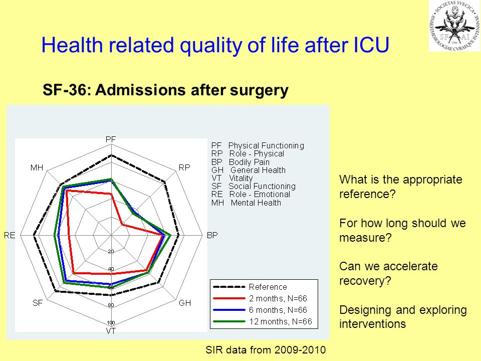 Health related quality of life after ICU SF-36: Admissions after surgery What is the appropriate reference.