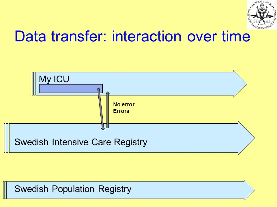 My ICU No error Errors Swedish Intensive Care Registry Swedish Population Registry Data transfer: interaction over time