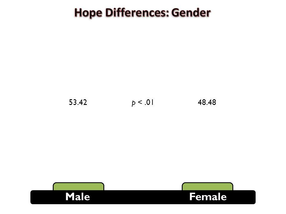 Male Female 53.4248.48p <.01