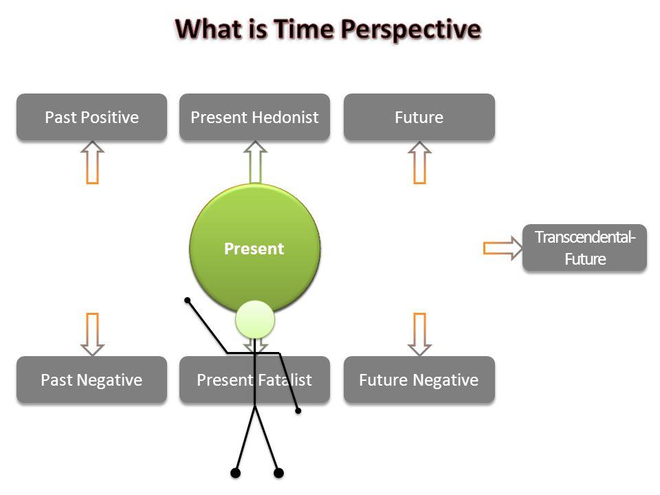 Future Past Past Positive Past Negative Present Hedonist Present Fatalist Future Future Negative Transcendental- Future Present
