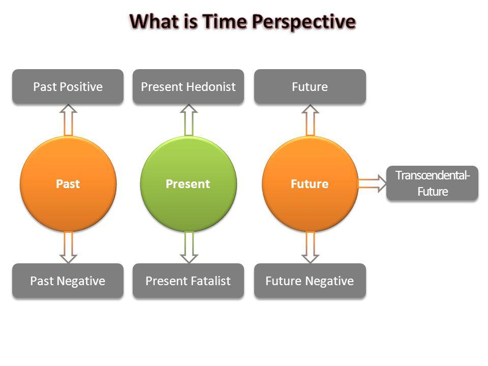 Future Past Past Positive Past Negative Present Hedonist Present Fatalist Future Future Negative Transcendental- Future