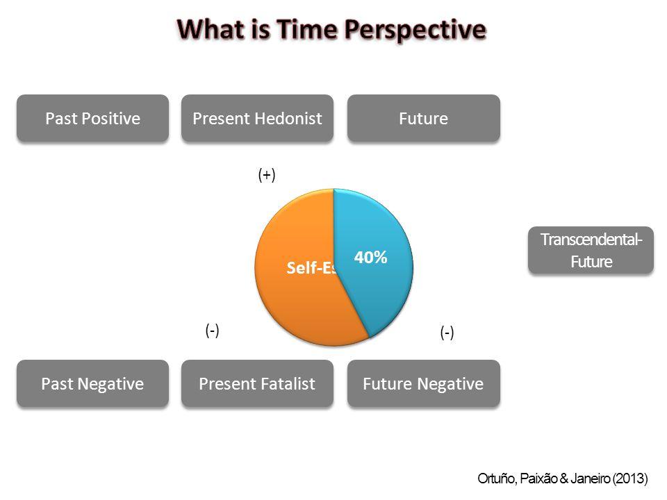 Past Positive Past Negative Present Hedonist Present Fatalist Future Future Negative Transcendental- Future Self-Esteem 40% (+) (-) Ortuño, Paixão & J