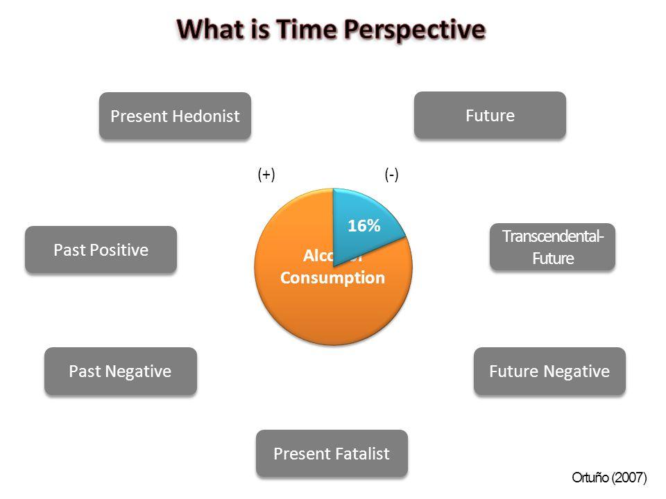Past Positive Past Negative Present Hedonist Present Fatalist Future Future Negative Transcendental- Future Alcohol Consumption 16% (+)(-) Ortuño (2007)