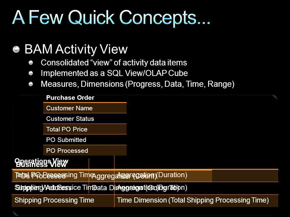 Operations View Total PO Processing TimeAggregation (Duration) Supplier Web Service TimeAggregation (Duration) Shipping Processing TimeTime Dimension (Total Shipping Processing Time) Purchase Order Customer Name Customer Status Total PO Price PO Submitted PO Processed BAM Activity View Consolidated view of activity data items Implemented as a SQL View/OLAP Cube Measures, Dimensions (Progress, Data, Time, Range) Business View POs ProcessedAggregation (Count) Shipping AddressData Dimension (Going To)