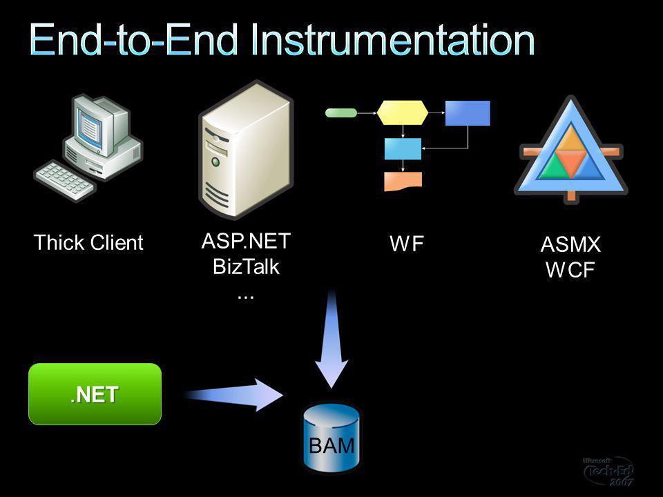BAM ASP.NET BizTalk... Thick Client WF ASMX WCF.NET