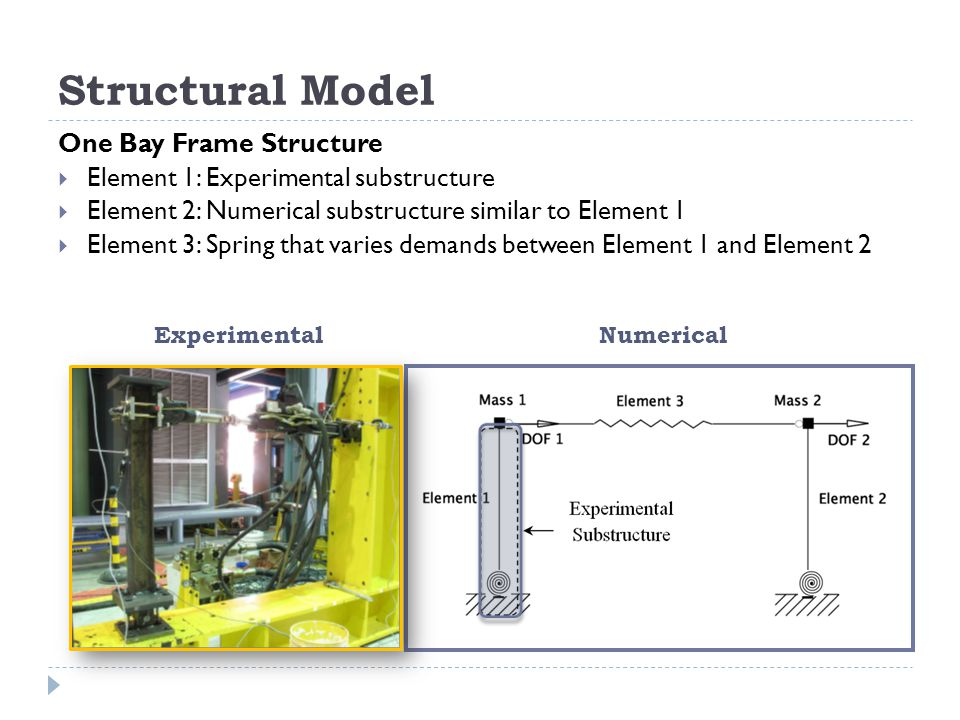 Structural Model One Bay Frame Structure Element 1: Experimental substructure Element 2: Numerical substructure similar to Element 1 Element 3: Spring