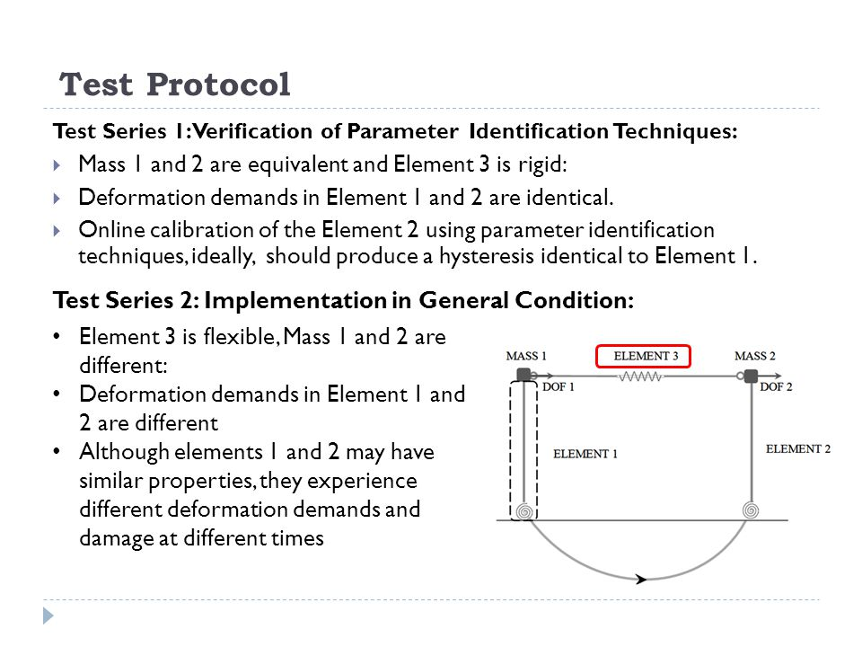 Test Protocol Test Series 1:Verification of Parameter Identification Techniques: Mass 1 and 2 are equivalent and Element 3 is rigid: Deformation deman