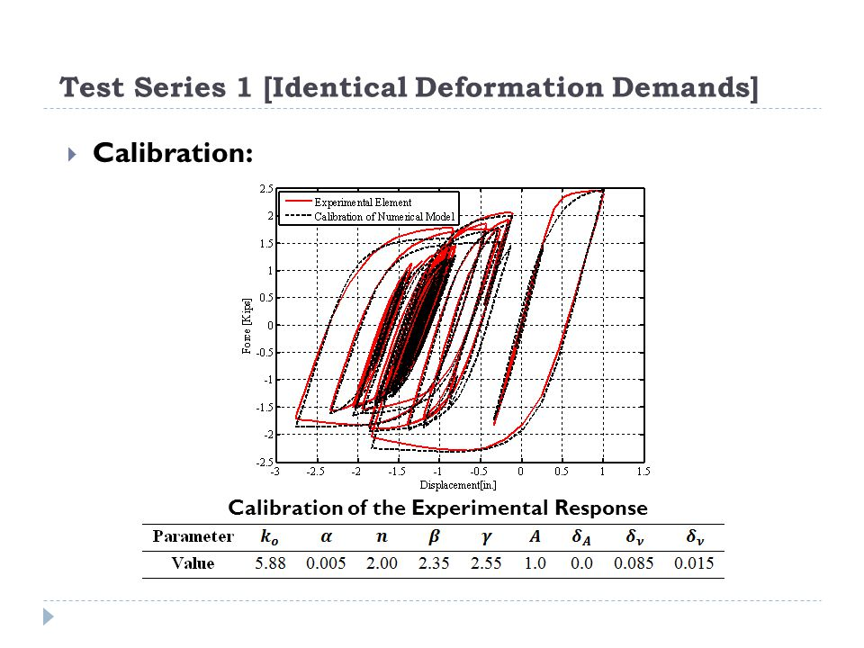 Test Series 1 [Identical Deformation Demands] Calibration of the Experimental Response Calibration: