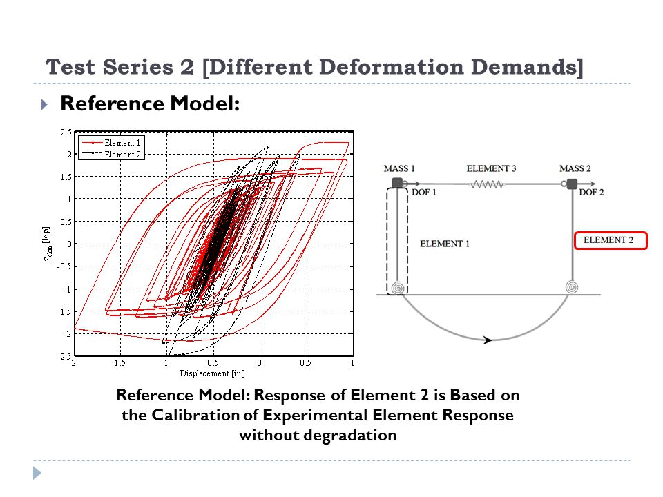 Test Series 2 [Different Deformation Demands] Reference Model: Reference Model: Response of Element 2 is Based on the Calibration of Experimental Elem