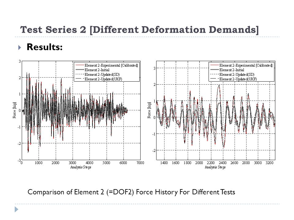 Test Series 2 [Different Deformation Demands] Results: Comparison of Element 2 (=DOF2) Force History For Different Tests
