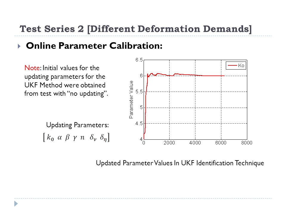 Test Series 2 [Different Deformation Demands] Online Parameter Calibration: Note: Initial values for the updating parameters for the UKF Method were o