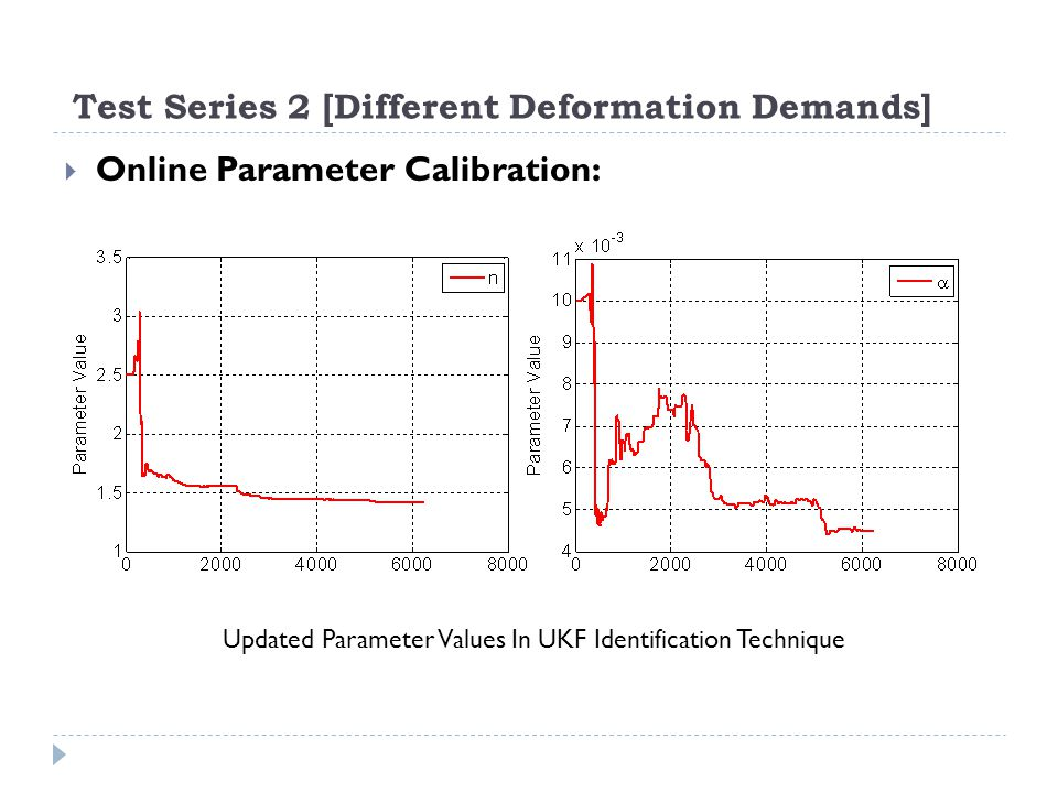 Test Series 2 [Different Deformation Demands] Online Parameter Calibration: Updated Parameter Values In UKF Identification Technique