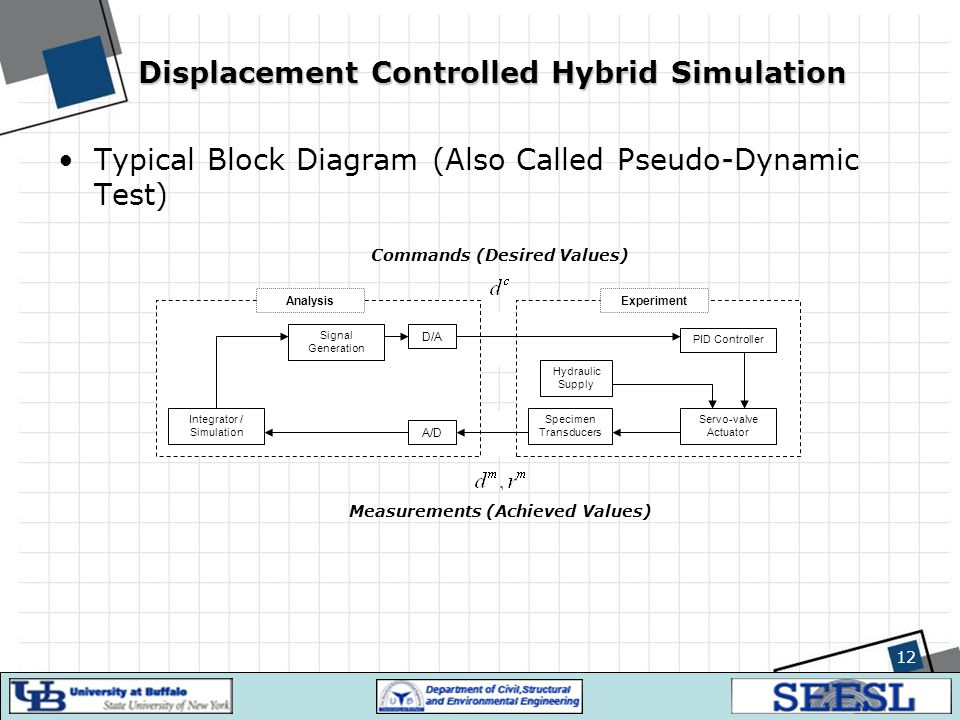 12 Displacement Controlled Hybrid Simulation Typical Block Diagram (Also Called Pseudo-Dynamic Test) Integrator / Simulation ExperimentAnalysis Signal