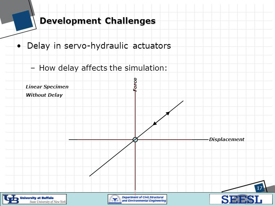 17 Development Challenges Delay in servo-hydraulic actuators –How delay affects the simulation: Displacement Force Linear Specimen Without Delay