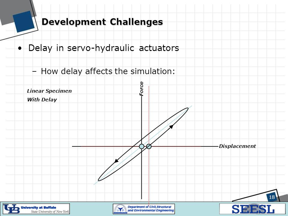 18 Development Challenges Delay in servo-hydraulic actuators –How delay affects the simulation: Displacement Force Linear Specimen With Delay