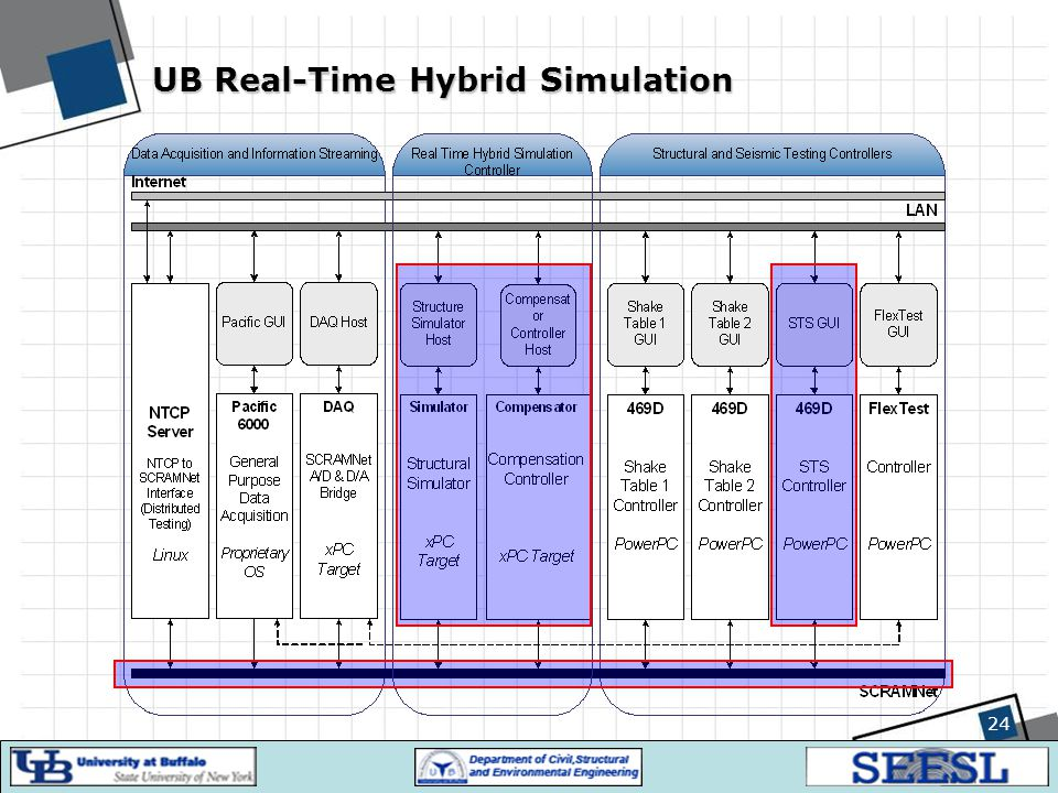 24 UB Real-Time Hybrid Simulation